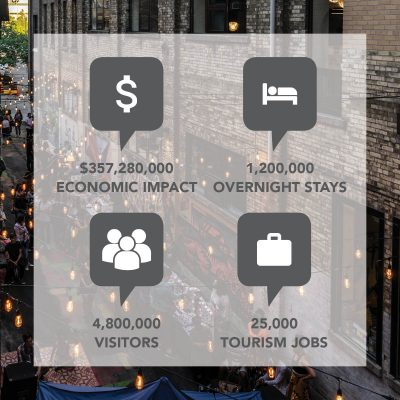 Information on the economic impact of tourism in Waterloo Region